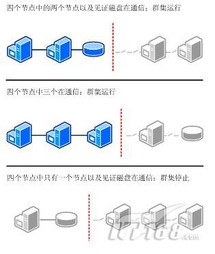 Windows Server 2008的故障转移群集入门