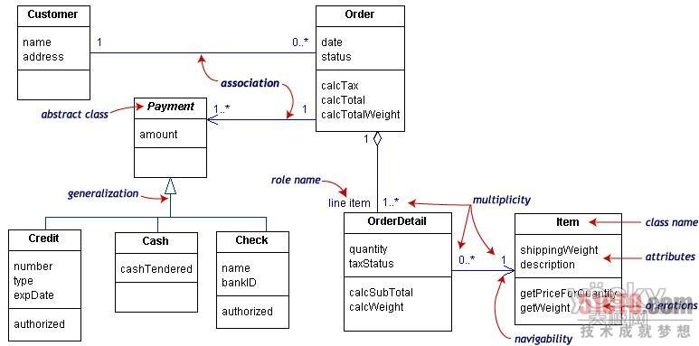 uml建模之用例图和类图
