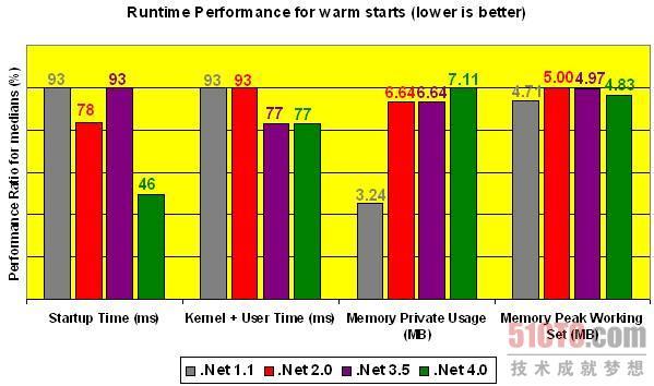 .NET框架不同版本程序热启动时性能表现