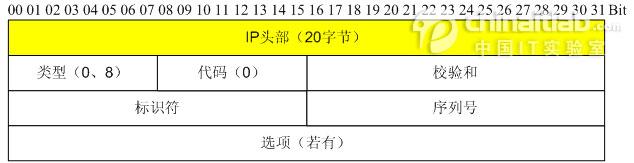 图1  ICMP回射请求和应答报文头部格式