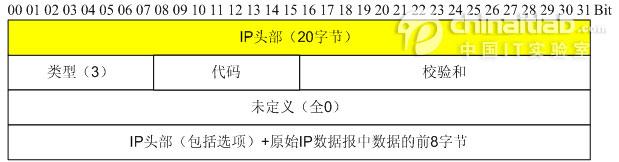 图2  ICMP目标不可达报文头部格式