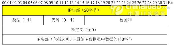 图3 ICMP超时报文头部格式