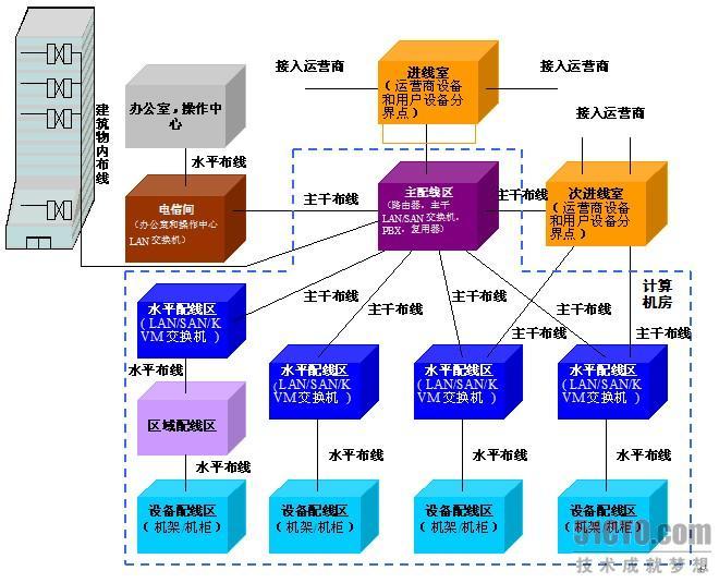 数据中心网络布线拓扑结构(1)