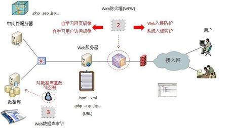 Web安全原理