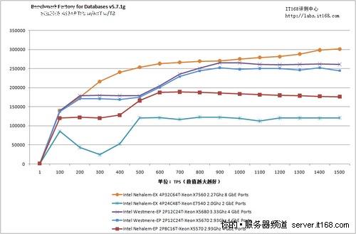 SQL2005数据库测试