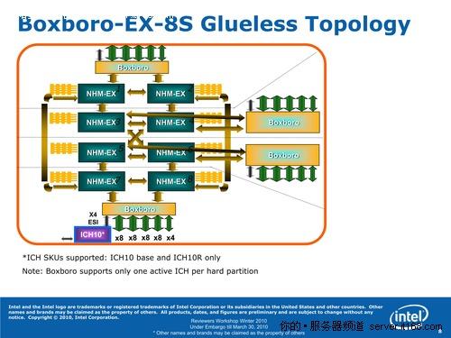 Nehalem-EX座驾:Boxboro芯片组
