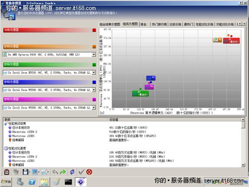 SiSoftware Sandra 2010处理器性能
