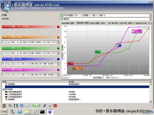 SiSoftware Sandra 2010缓存内存性能