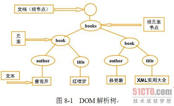 示成一个逻辑树型结构