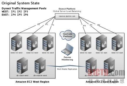 网络应用程序故障工具链示例