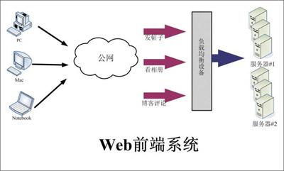 Web前端系统