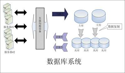 数据库集群系统