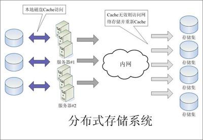 分布式存储系统