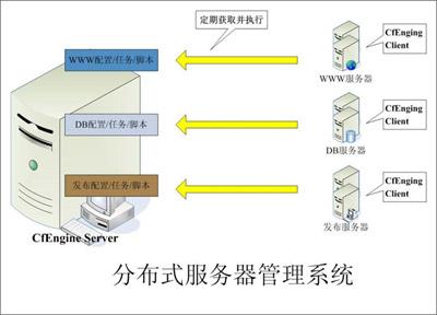 分布式服务器管理系统