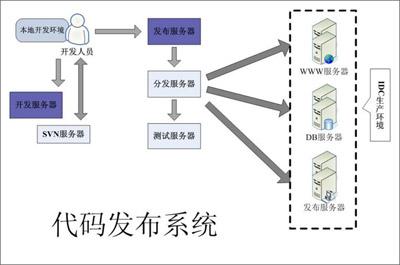 代码发布系统