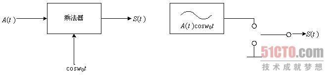 ask调制解调器的设计(1)