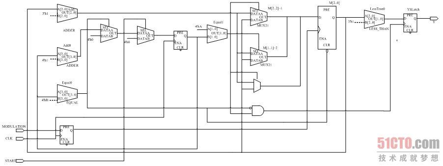 ask调制解调器的设计(2)