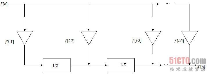 fir数字滤波器的设计