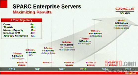 Oracle发布Solaris11和SPARC芯产品线图