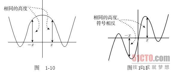 什么叫奇函数 奇函数图像 奇函数 奇函数偶函数图像