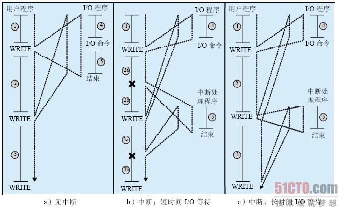 条指令。一个典型的硬盘的速度是7200 转/分,这样大约旋转半转的时间是4 ms,处理器比这要快4 百万倍。 图1.5a 显示了这种事件状态。用户程序在处理过程中交织着执行一系列WRITE 调用。竖实线表示程序中的代码段,代码段1、2 和3 表示不涉及I/O 的指令序列。WRITE 调用要执行一个I/O 程序,此I/O 程序是一个系统工具程序,由它执行真正的I/O 操作。此I/O 程序由三部分组成: 图中标记为4 的指令序列用于为实际的I/O 操作做准备。这包括复制将要输出到特定缓冲区的数据,为设备命令准