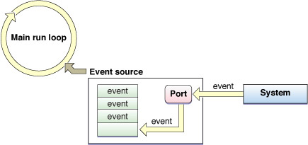 loop循环图解