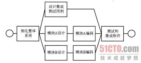 步骤4.4产生理想的活动网络图