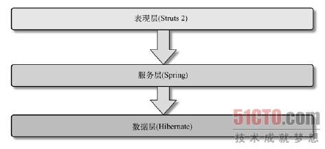 前端开发所需掌握的技术(2)-魏星博客