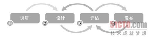 UCD—以用户为中心的设计原则-魏星博客
