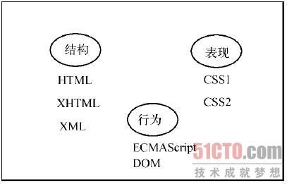 基于DIV和CSS的布局结构(1)-魏星博客