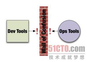 开发者要求和日常使用的常见工具