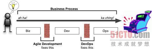 DevOps有助于实现IT融合