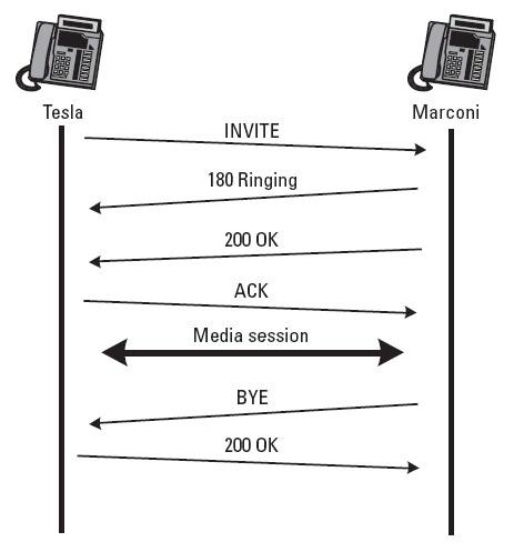 <=连接 t=0 0 <= 时间戳 m=audio 49