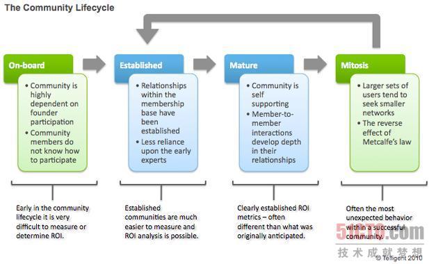 线上社区发展四阶段