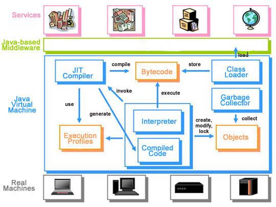 JVM虚拟机内存结构