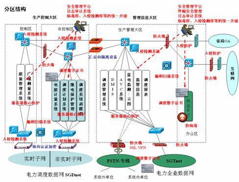 网络安全 应用安全 电力系统安全防护方案的具体描述  省调二次系统主