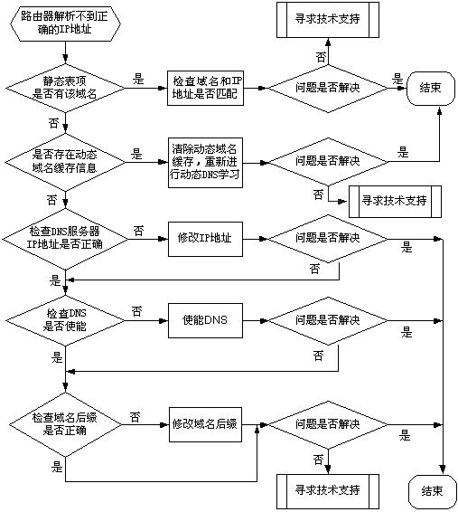 细致分析dns故障处理的步骤