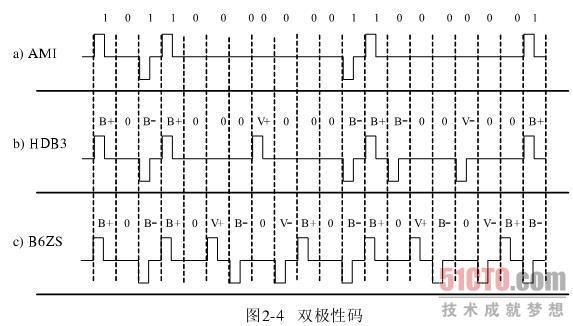 计算机网络概述之数据通信基础