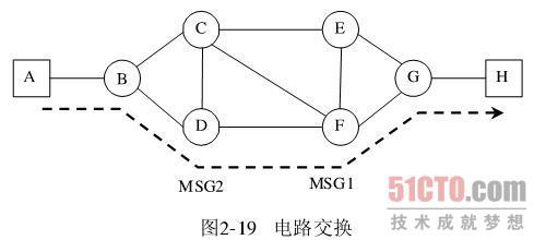 交换方式   早期的电路交换机采用空分交换