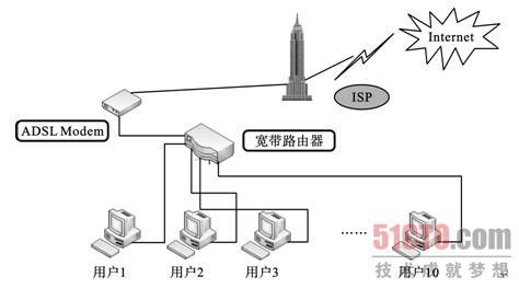 家用(soho)宽带路由器共享adsl上网(1)