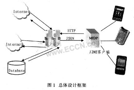 数据交换方式(2)