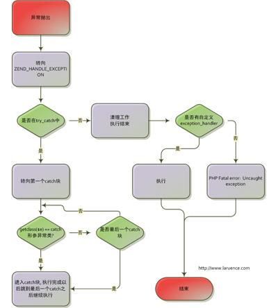 PHP异常流程