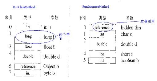 局部变量区的存储结构