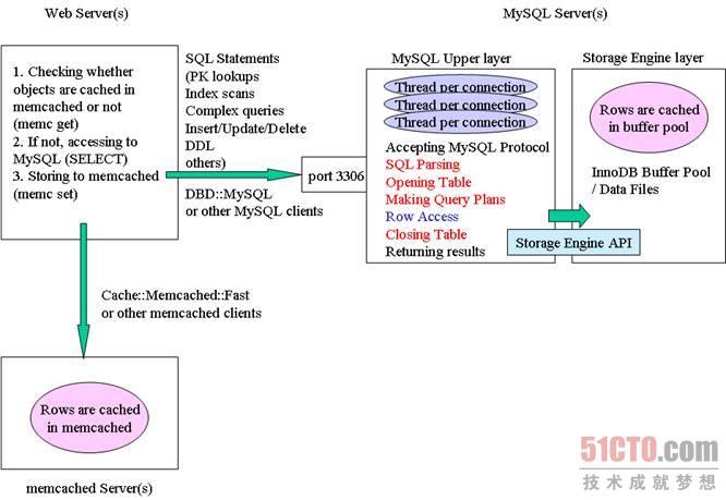 MySQL+Memcached的常见架构模式
