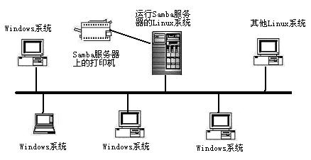 由Samba提供文件和打印服务的局域网