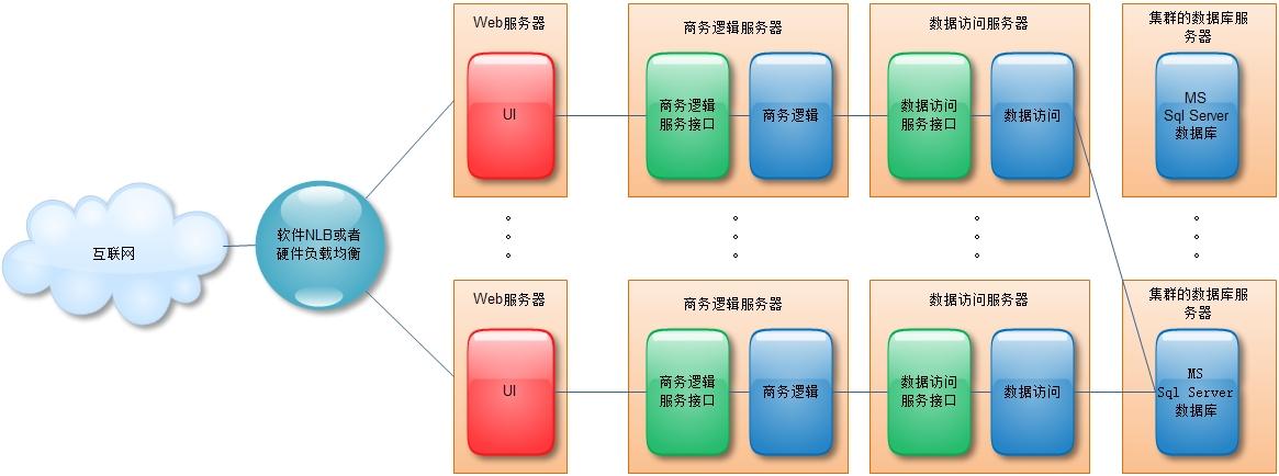网站的主要功能和结构