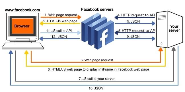 Facebook.com 上的应用程序的架构