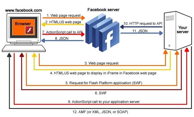 Facebook.com 上的Flash Platform 应用程序