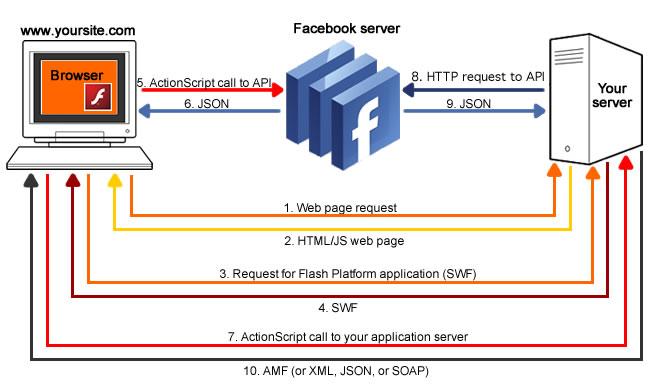 外部 Flash 和 Facebook Platform web 应用程序