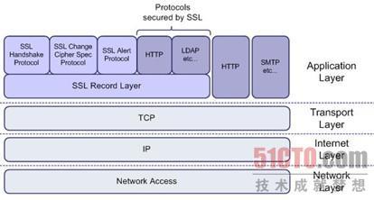 图1  SSL工作层次示意图